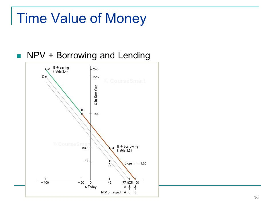10 Time Value of Money NPV + Borrowing and Lending