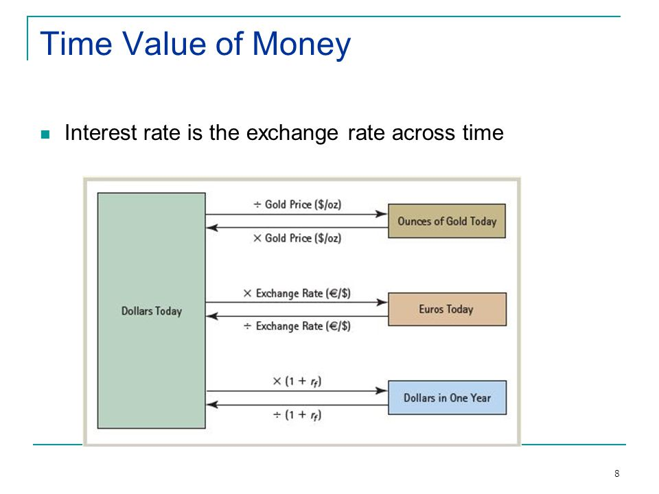 8 Time Value of Money Interest rate is the exchange rate across time