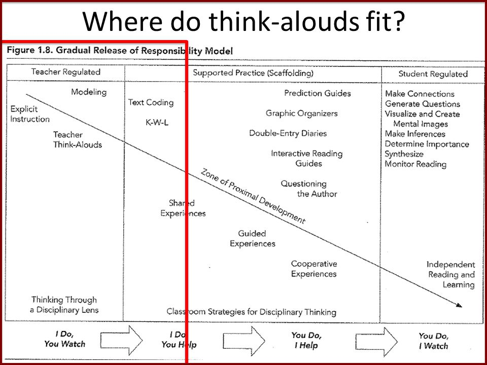 Where do think-alouds fit