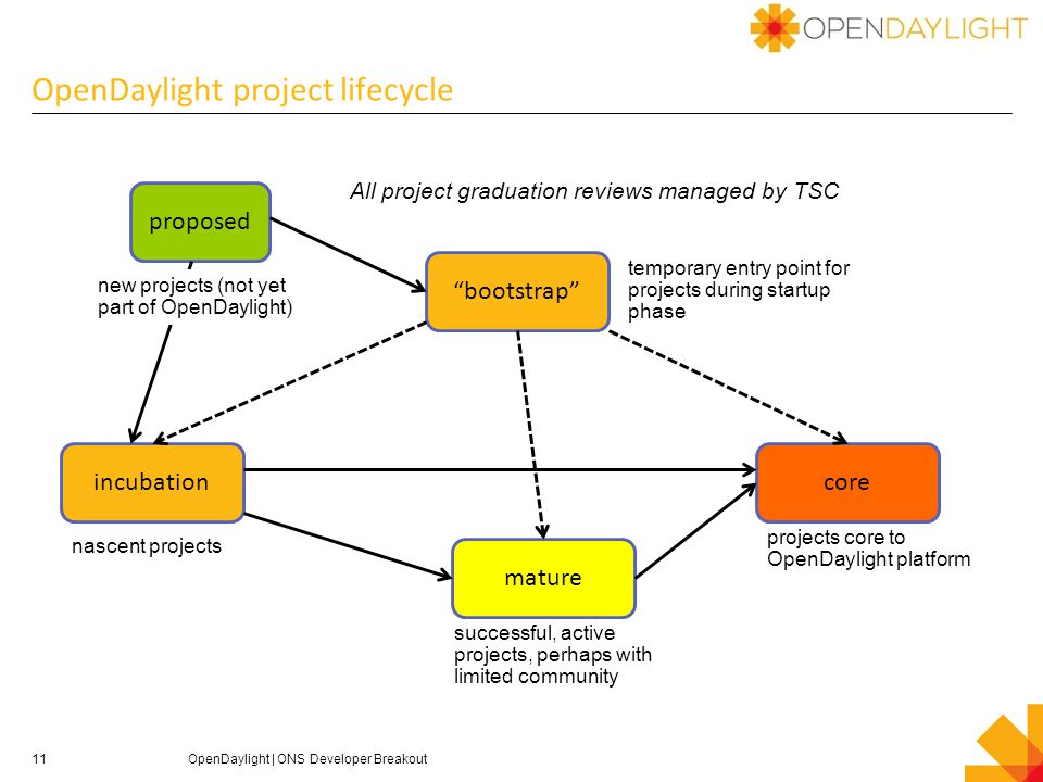 OpenDaylight project lifecycle 11OpenDaylight | ONS Developer Breakout core mature incubation bootstrap temporary entry point for projects during startup phase proposed nascent projects projects core to OpenDaylight platform successful, active projects, perhaps with limited community All project graduation reviews managed by TSC new projects (not yet part of OpenDaylight)
