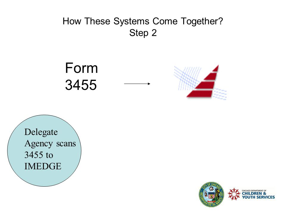 How These Systems Come Together Step 1 Delegate Agency produces 3455 from COPA Form 3455