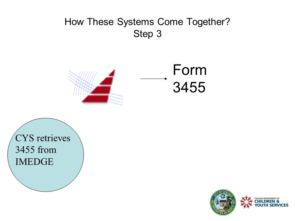 How These Systems Come Together Step 2 Delegate Agency scans 3455 to IMEDGE Form 3455