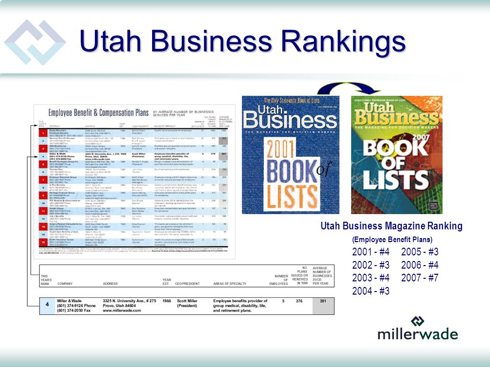 Utah Business Magazine Ranking (Employee Benefit Plans) 2001 - #42005 - #3 2002 - #32006 - #4 2003 - #42007 - #7 2004 - #3 Utah Business Rankings