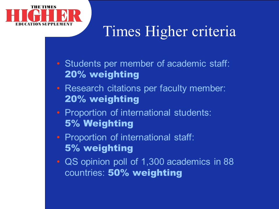 Times Higher criteria Students per member of academic staff: 20% weighting Research citations per faculty member: 20% weighting Proportion of international students: 5% Weighting Proportion of international staff: 5% weighting QS opinion poll of 1,300 academics in 88 countries: 50% weighting