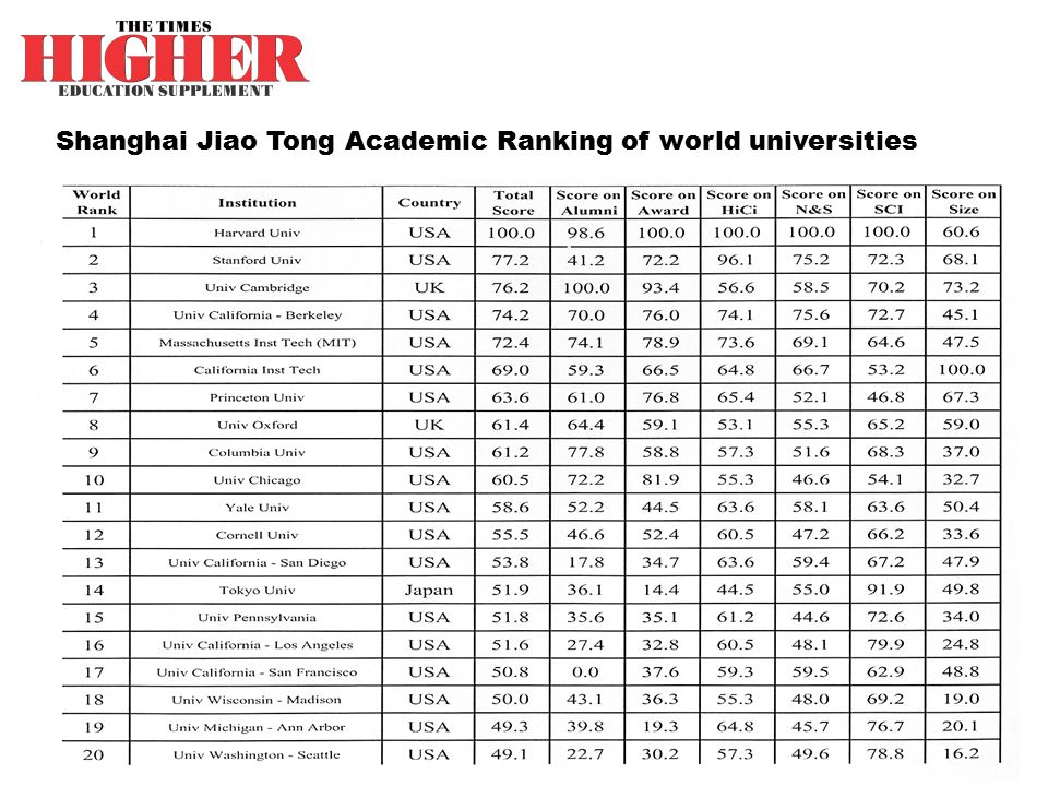 Shanghai Jiao Tong Academic Ranking of world universities