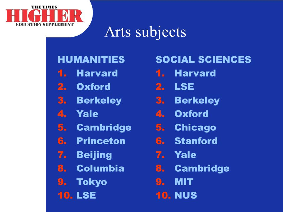 Arts subjects HUMANITIES 1.Harvard 2.Oxford 3.Berkeley 4.Yale 5.Cambridge 6.Princeton 7.Beijing 8.Columbia 9.Tokyo 10.LSE SOCIAL SCIENCES 1.Harvard 2.LSE 3.Berkeley 4.Oxford 5.Chicago 6.Stanford 7.Yale 8.Cambridge 9.MIT 10.NUS