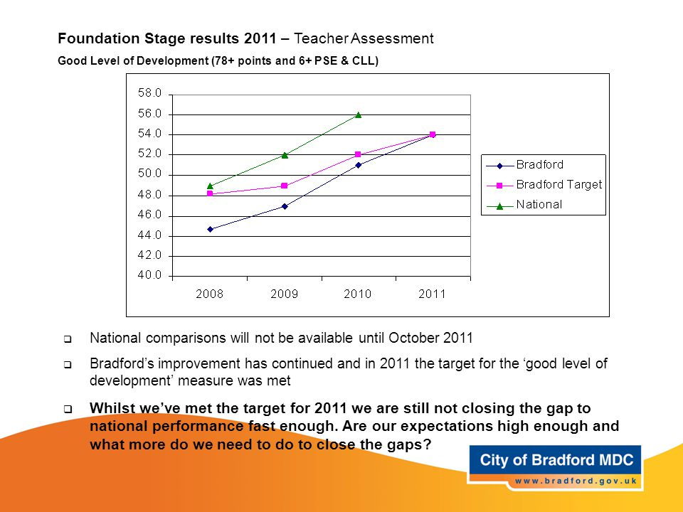 Foundation Stage results 2011 – Teacher Assessment Good Level of Development (78+ points and 6+ PSE & CLL)  National comparisons will not be available until October 2011  Bradford's improvement has continued and in 2011 the target for the 'good level of development' measure was met  Whilst we've met the target for 2011 we are still not closing the gap to national performance fast enough.