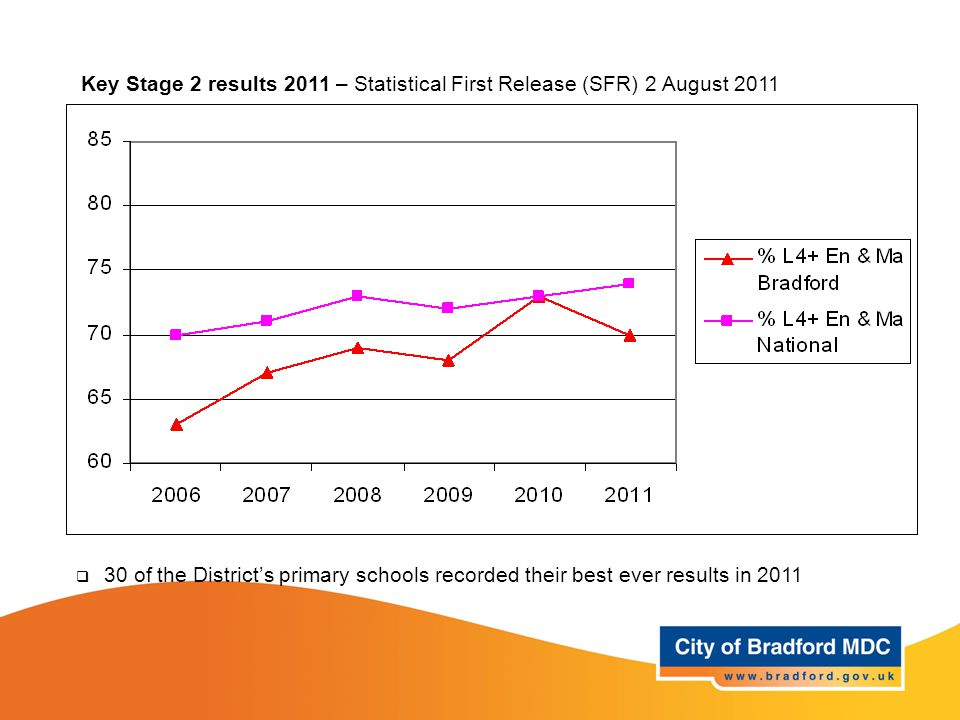  30 of the District's primary schools recorded their best ever results in 2011