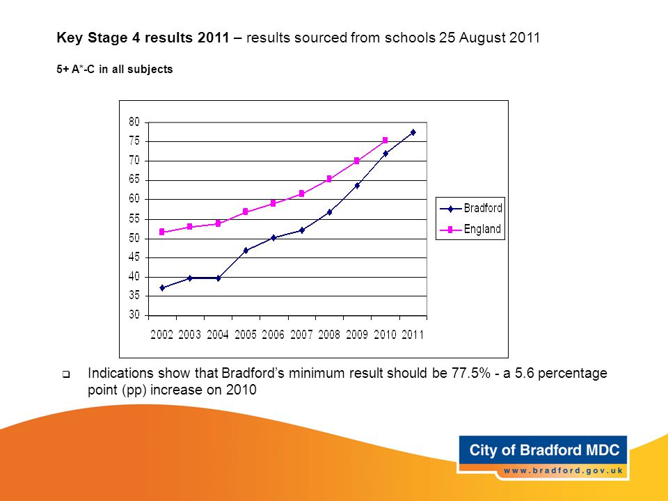 Key Stage 4 results 2011 – results sourced from schools 25 August 2011 5+ A*-C in all subjects  Indications show that Bradford's minimum result should be 77.5% - a 5.6 percentage point (pp) increase on 2010