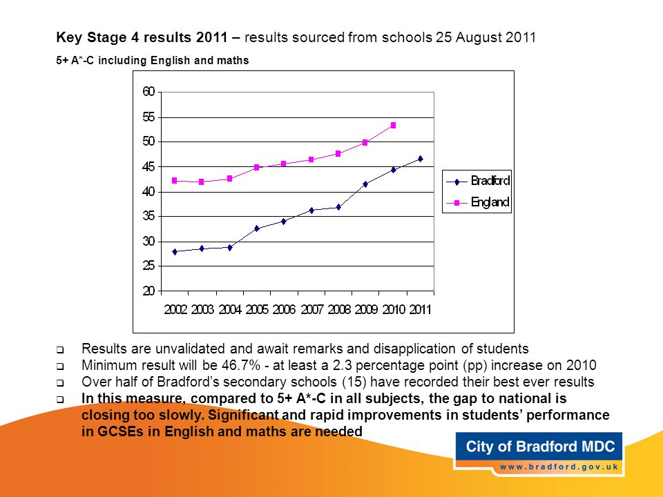 Key Stage 4 results 2011 – results sourced from schools 25 August 2011 5+ A*-C including English and maths  Results are unvalidated and await remarks and disapplication of students  Minimum result will be 46.7% - at least a 2.3 percentage point (pp) increase on 2010  Over half of Bradford's secondary schools (15) have recorded their best ever results  In this measure, compared to 5+ A*-C in all subjects, the gap to national is closing too slowly.
