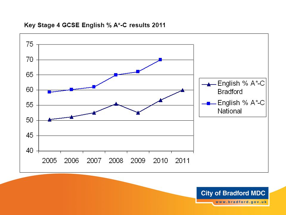 Key Stage 4 GCSE English % A*-C results 2011