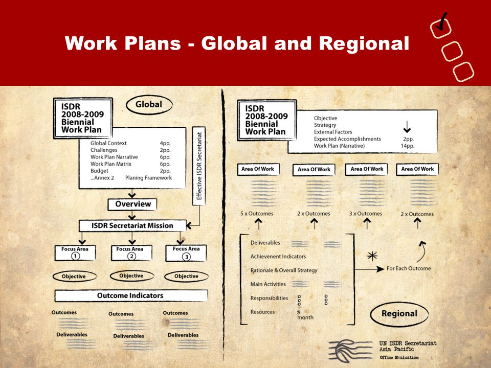 Work Plans - Global and Regional