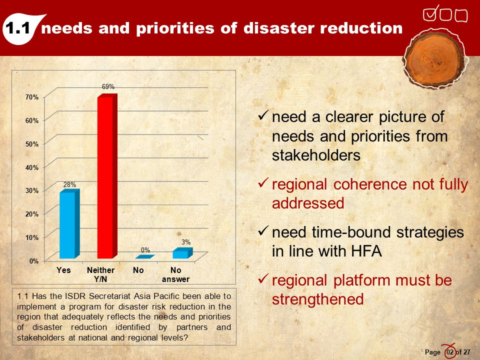needs and priorities of disaster reduction Page 02 of 27 1.1 Has the ISDR Secretariat Asia Pacific been able to implement a program for disaster risk reduction in the region that adequately reflects the needs and priorities of disaster reduction identified by partners and stakeholders at national and regional levels.