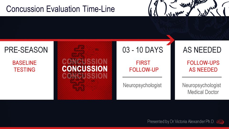 Concussion Evaluation Time-Line Presented by Dr.Victoria Alexander Ph.D.