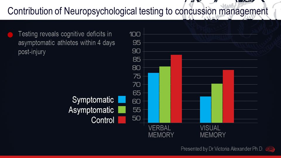 Contribution of Neuropsychological testing to concussion management Testing reveals cognitive deficits in asymptomatic athletes within 4 days post-injury Presented by Dr.Victoria Alexander Ph.D.