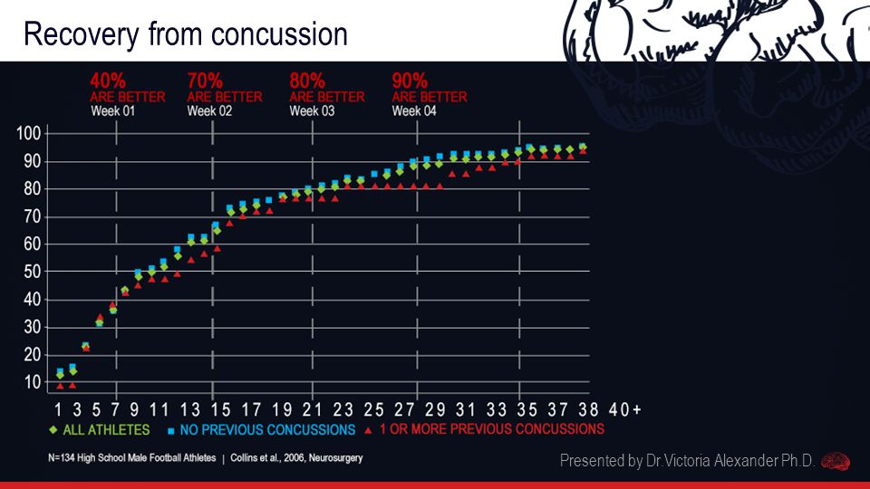 Recovery from concussion Presented by Dr.Victoria Alexander Ph.D.