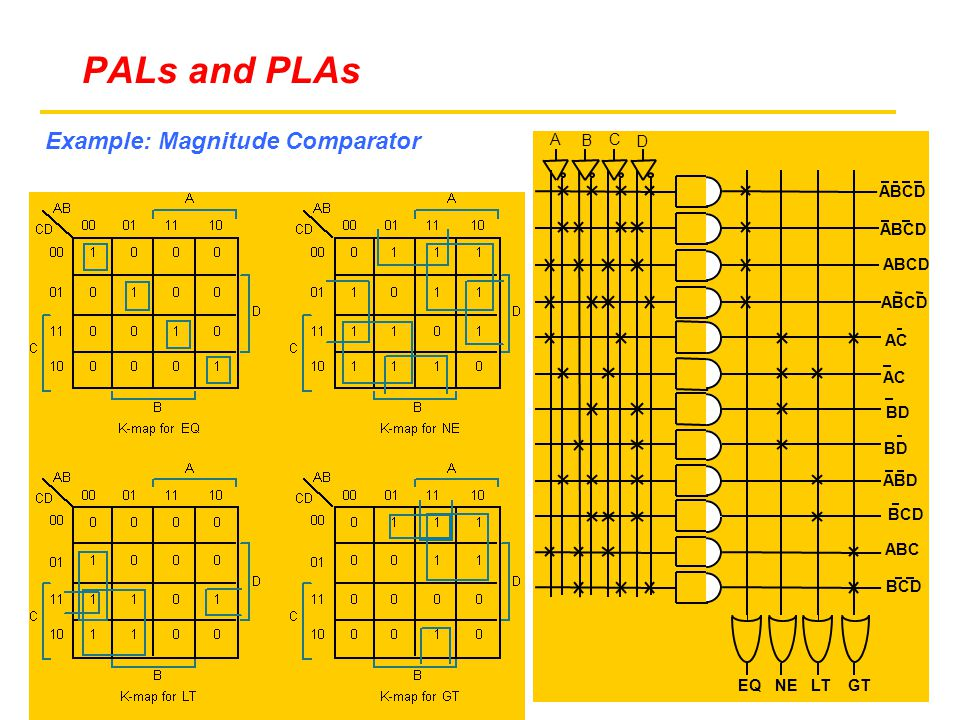 Example: Magnitude Comparator EQNELTGT ABCD AC BD ABD BCD ABC BCD PALs and PLAs A B C D