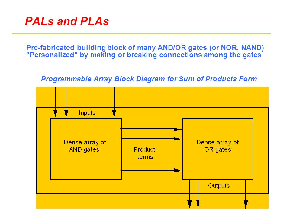 Pre-fabricated building block of many AND/OR gates (or NOR, NAND) Personalized by making or breaking connections among the gates Programmable Array Block Diagram for Sum of Products Form PALs and PLAs