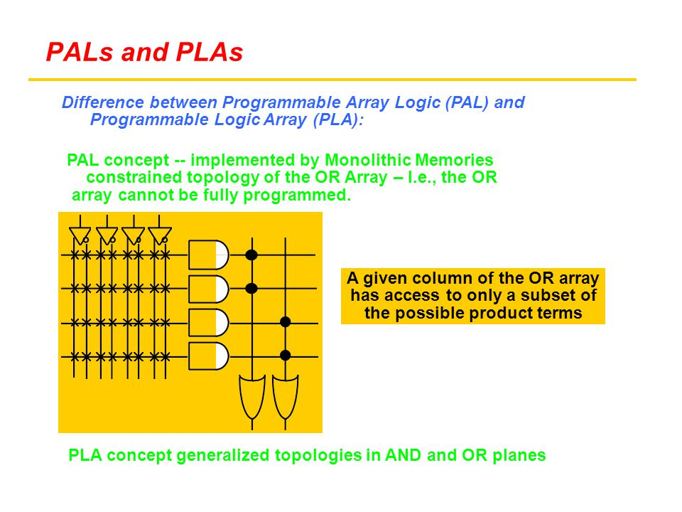 Difference between Programmable Array Logic (PAL) and Programmable Logic Array (PLA): PAL concept -- implemented by Monolithic Memories constrained topology of the OR Array – I.e., the OR array cannot be fully programmed.