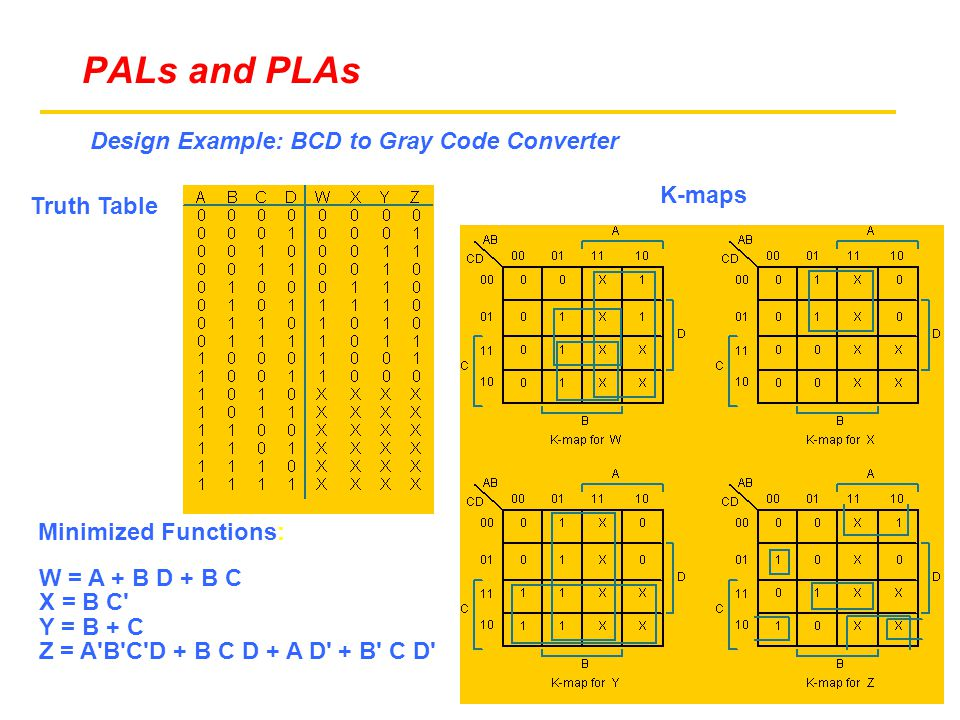 Design Example: BCD to Gray Code Converter Truth Table K-maps W = A + B D + B C X = B C Y = B + C Z = A B C D + B C D + A D + B C D Minimized Functions: PALs and PLAs