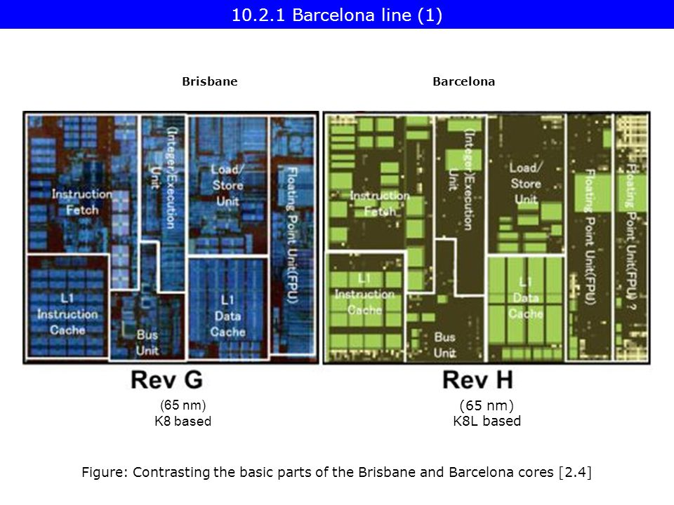 (65 nm) K8 based (65 nm) K8L based Figure: Contrasting the basic parts of the Brisbane and Barcelona cores [2.4] BrisbaneBarcelona Barcelona line (1)