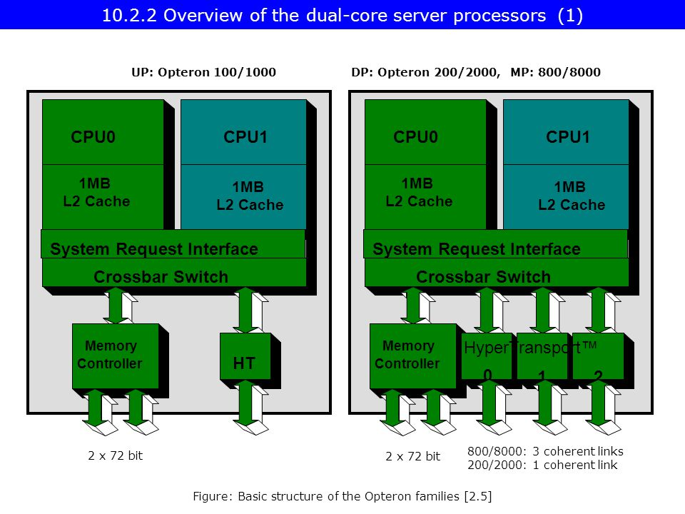 UP: Opteron 100/1000DP: Opteron 200/2000, MP: 800/8000 Figure: Basic structure of the Opteron families [2.5] Overview of the dual-core server processors (1)