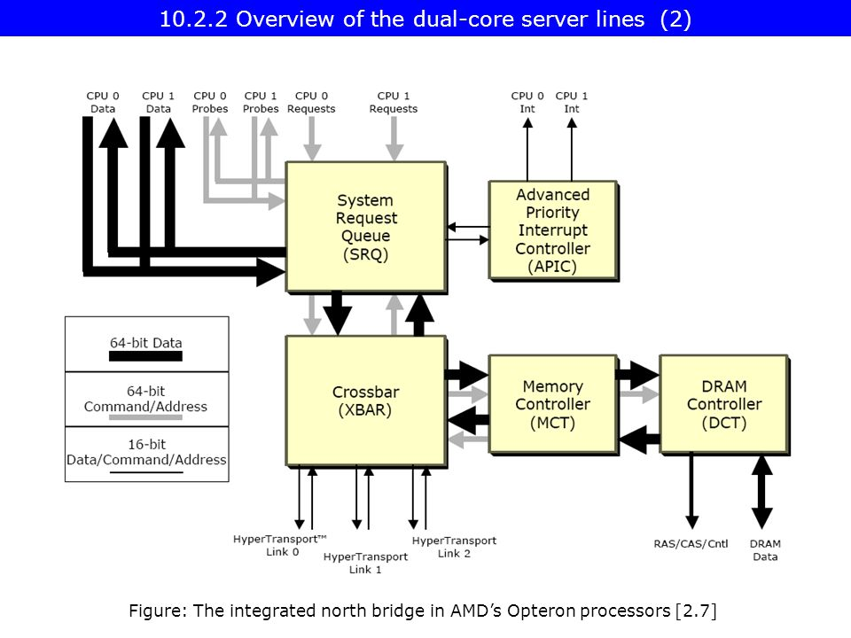 Overview of the dual-core server lines (2) Figure: The integrated north bridge in AMD's Opteron processors [2.7]