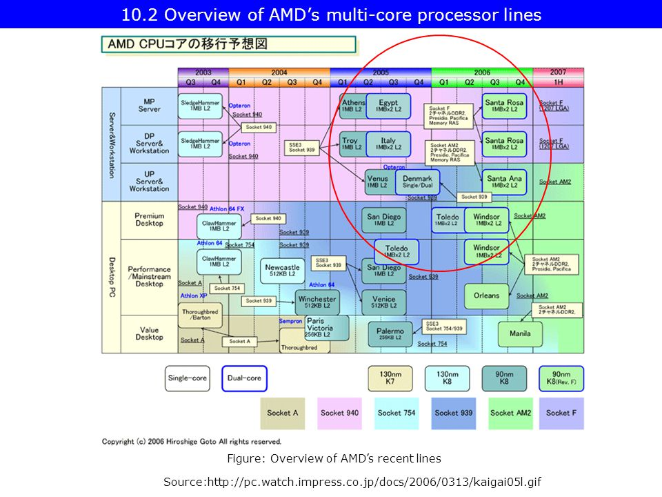 Source:  Figure: Overview of AMD's recent lines 10.2 Overview of AMD's multi-core processor lines