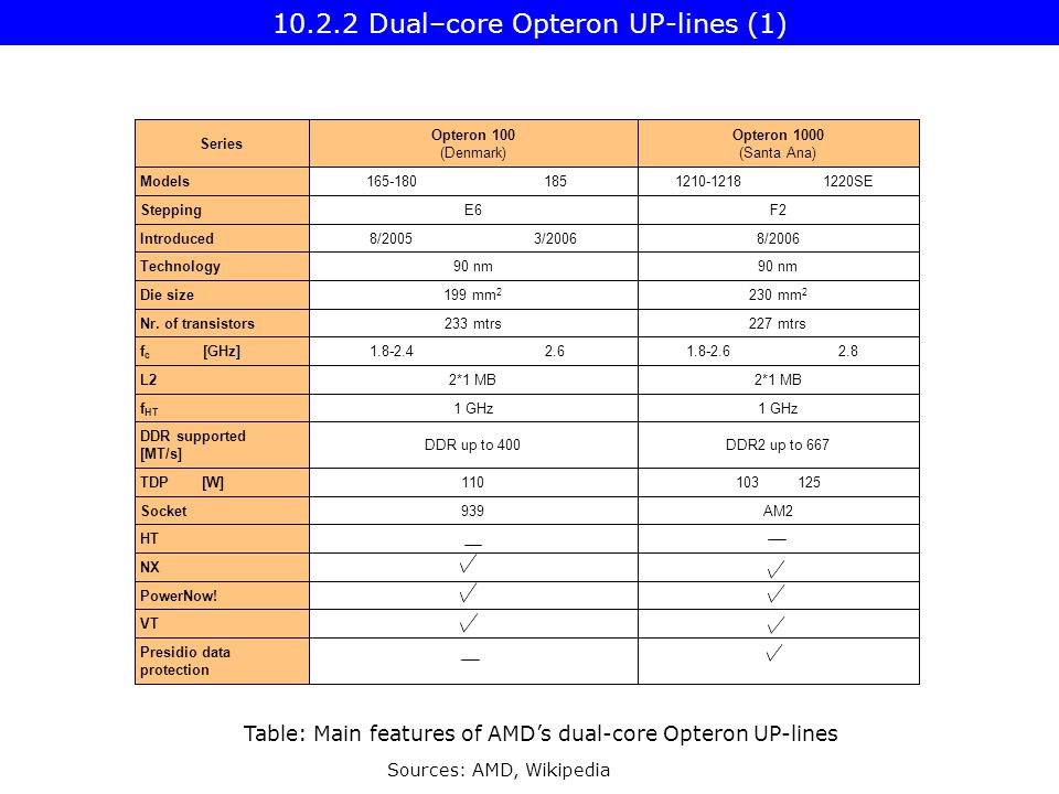 Table: Main features of AMD's dual-core Opteron UP-lines Sources: AMD, Wikipedia Dual–core Opteron UP-lines (1)