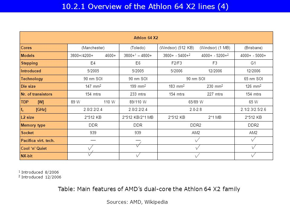 Table: Main features of AMD's dual-core the Athlon 64 X2 family NX-bit Cool 'n' Quiet Pacifica virt.