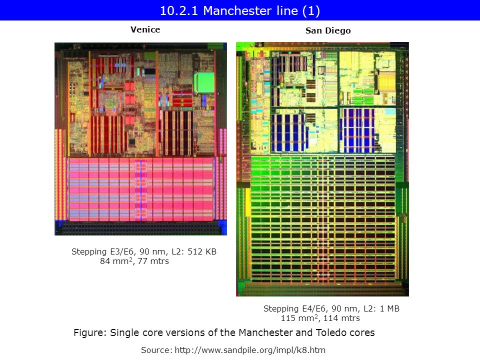 Source:   Venice Stepping E3/E6, 90 nm, L2: 512 KB 84 mm 2, 77 mtrs San Diego Stepping E4/E6, 90 nm, L2: 1 MB 115 mm 2, 114 mtrs Figure: Single core versions of the Manchester and Toledo cores Manchester line (1)