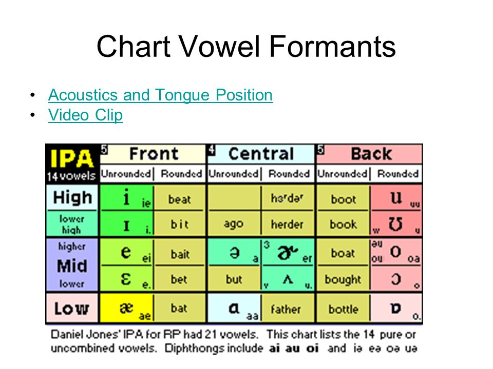Chart Vowel Formants Acoustics and Tongue Position Video Clip