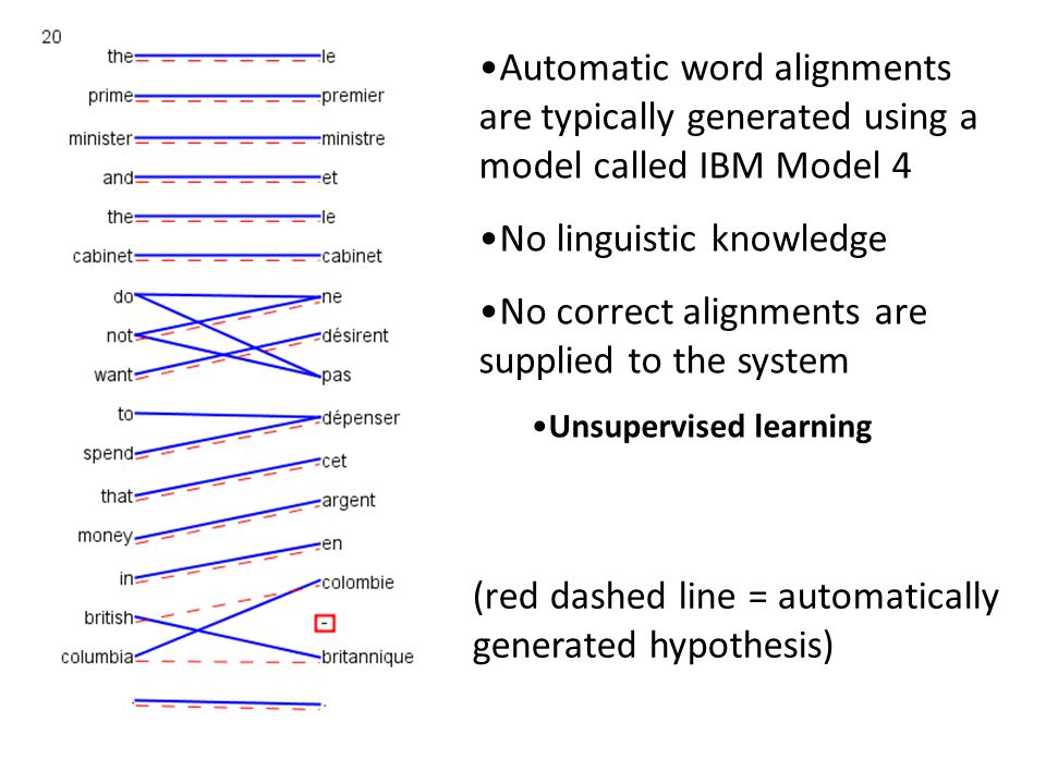 Automatic word alignments are typically generated using a model called IBM Model 4 No linguistic knowledge No correct alignments are supplied to the system Unsupervised learning (red dashed line = automatically generated hypothesis)
