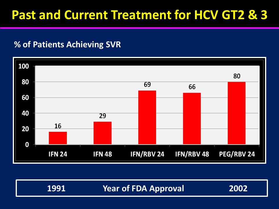 Past and Current Treatment for HCV GT2 & 3 % of Patients Achieving SVR 1991Year of FDA Approval 2002