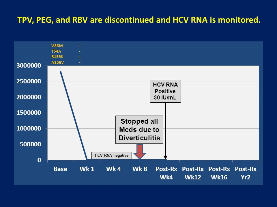 TPV, PEG, and RBV are discontinued and HCV RNA is monitored.