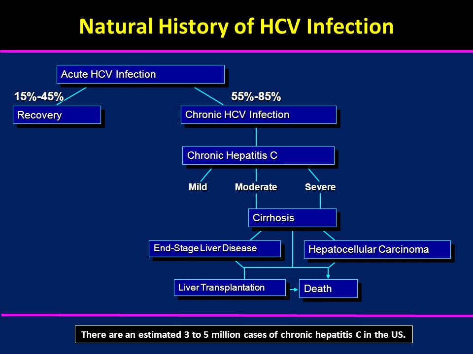 Natural History of HCV InfectionMildModerateSevere 15%-45%55%-85% Acute HCV Infection RecoveryRecovery Chronic HCV Infection Chronic Hepatitis C CirrhosisCirrhosis Hepatocellular Carcinoma End-Stage Liver Disease Liver Transplantation DeathDeath There are an estimated 3 to 5 million cases of chronic hepatitis C in the US.