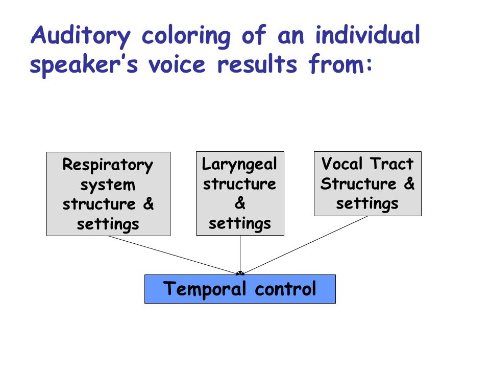 Modeling Voice Quality Voice quality is conceived here in a broad sense, as the characteristic auditory coloring of an individual speaker's voice, and not in the more narrow sense of the quality deriving solely from laryngeal activity From The Phonetic Description of Voice Quality by J.