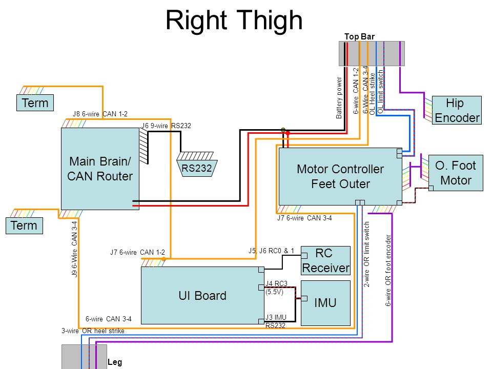 Right Thigh Main Brain/ CAN Router Term RS232 Term J8 6-wire CAN 1-2 ...
