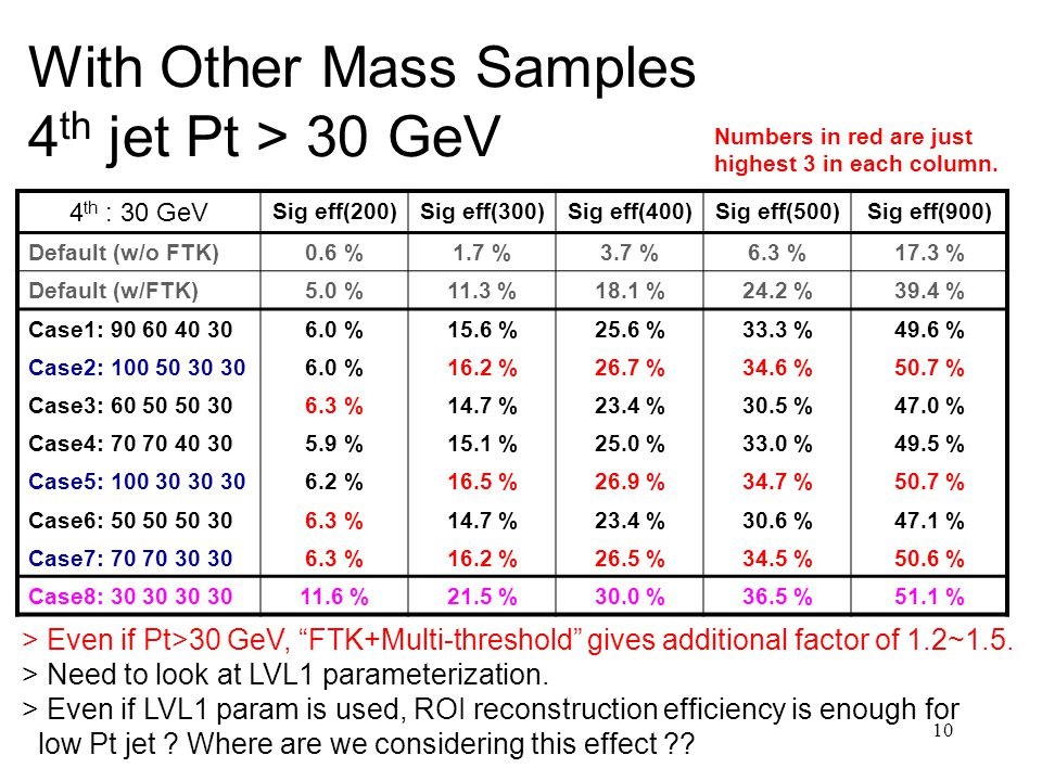 10 With Other Mass Samples 4 th jet Pt > 30 GeV 4 th : 30 GeV Sig eff(200)Sig eff(300)Sig eff(400)Sig eff(500)Sig eff(900) Default (w/o FTK)0.6 %1.7 %3.7 %6.3 %17.3 % Default (w/FTK)5.0 %11.3 %18.1 %24.2 %39.4 % Case1: %15.6 %25.6 %33.3 %49.6 % Case2: %16.2 %26.7 %34.6 %50.7 % Case3: %14.7 %23.4 %30.5 %47.0 % Case4: %15.1 %25.0 %33.0 %49.5 % Case5: %16.5 %26.9 %34.7 %50.7 % Case6: %14.7 %23.4 %30.6 %47.1 % Case7: %16.2 %26.5 %34.5 %50.6 % Case8: %21.5 %30.0 %36.5 %51.1 % > Even if Pt>30 GeV, FTK+Multi-threshold gives additional factor of 1.2~1.5.