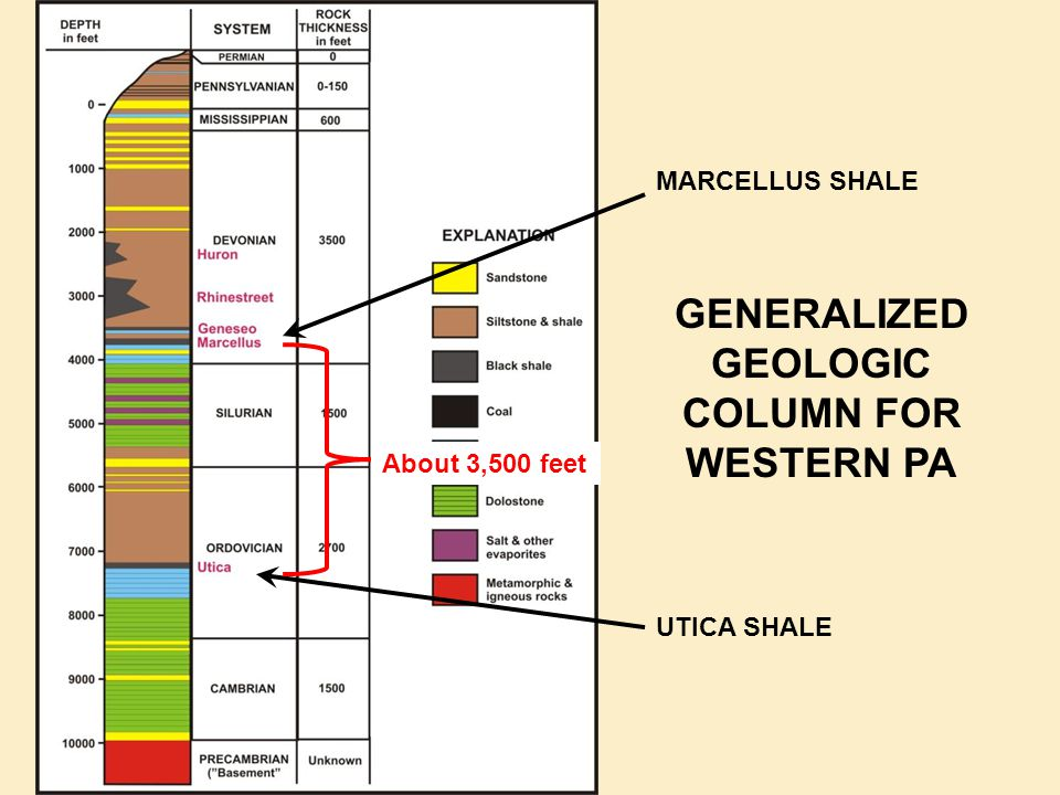 GENERALIZED GEOLOGIC COLUMN FOR WESTERN PA MARCELLUS SHALE UTICA SHALE About 3,500 feet