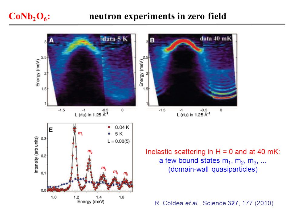 CoNb 2 O 6 : neutron experiments in zero field Inelastic scattering in H = 0 and at 40 mK: a few bound states m 1, m 2, m 3,...