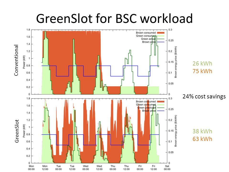 GreenSlot for BSC workload Conventional GreenSlot 26 kWh 75 kWh $ kWh 63 kWh $ % 24% cost savings