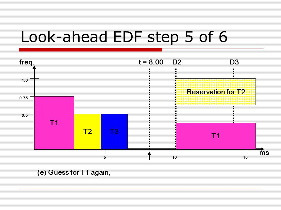 Look-ahead EDF step 5 of ms freq.D2D3 T1 t = 8.00 Reservation for T2 T1 T2T3 (e) Guess for T1 again,