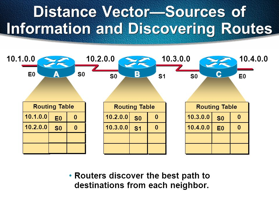 Routers discover the best path to destinations from each neighbor.
