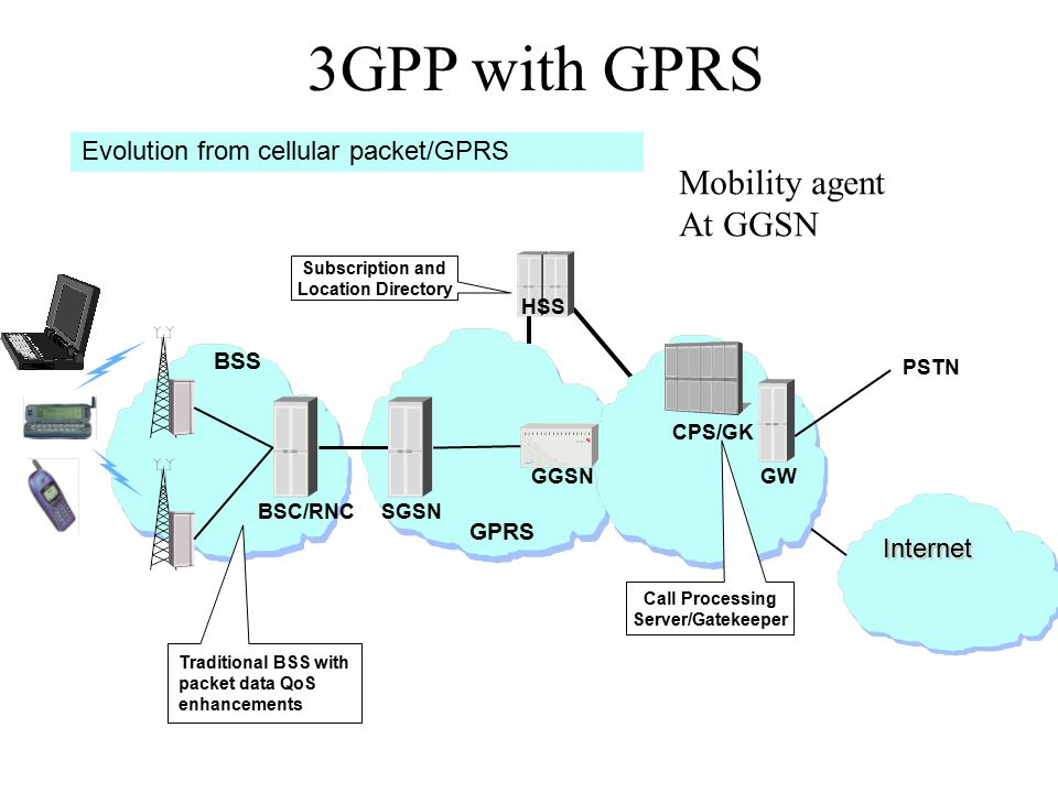 3GPP with GPRS Internet PSTN HSS Subscription and Location Directory Call Processing Server/Gatekeeper CPS/GK SGSN Evolution from cellular packet/GPRS BSC/RNC BSS GGSN GPRS GW Traditional BSS with packet data QoS enhancements Mobility agent At GGSN