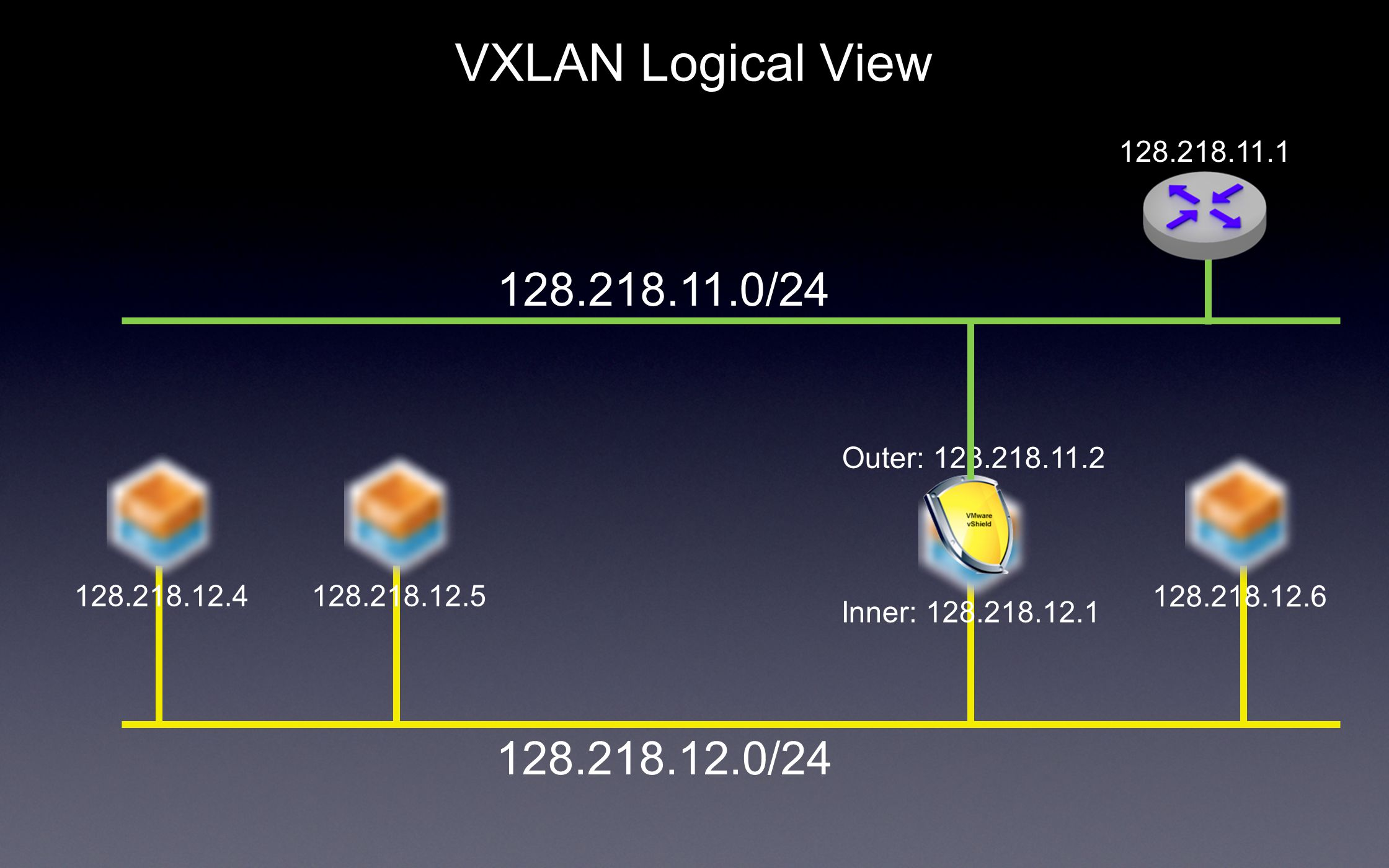 VXLAN Logical View Inner: Outer: / /