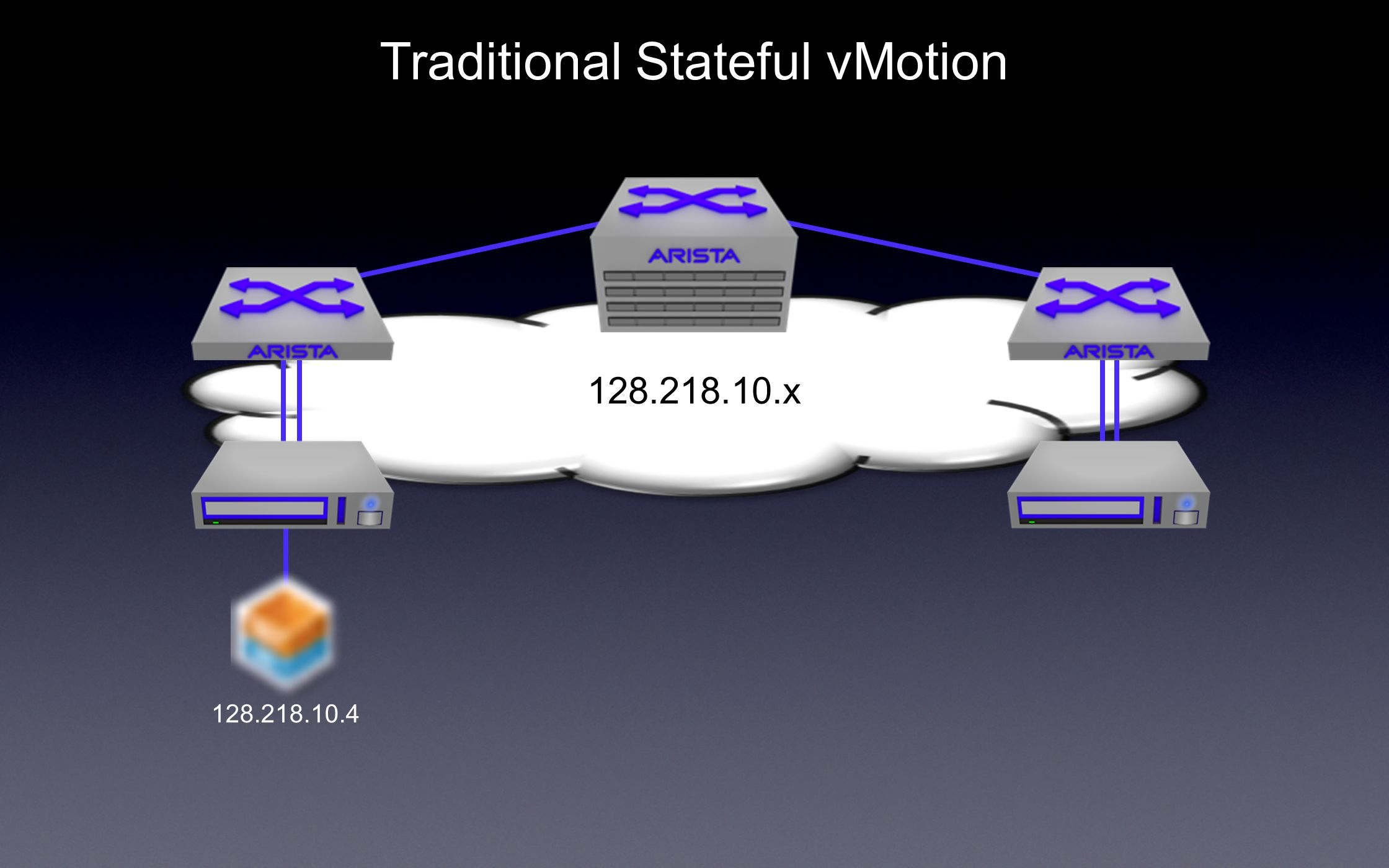 x Traditional Stateful vMotion