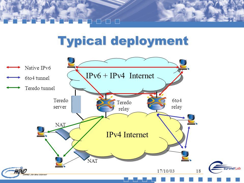 17/10/0318 Typical deployment IPv4 Internet IPv6 + IPv4 Internet NAT Teredo server Teredo relay 6to4 relay Native IPv6 6to4 tunnel Teredo tunnel
