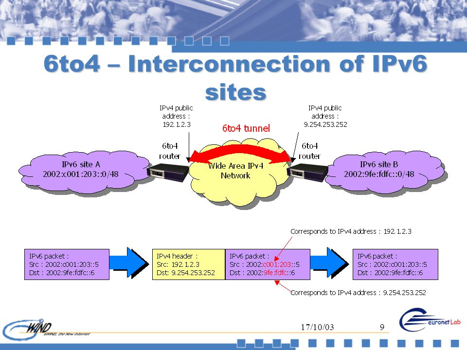 17/10/039 6to4 – Interconnection of IPv6 sites