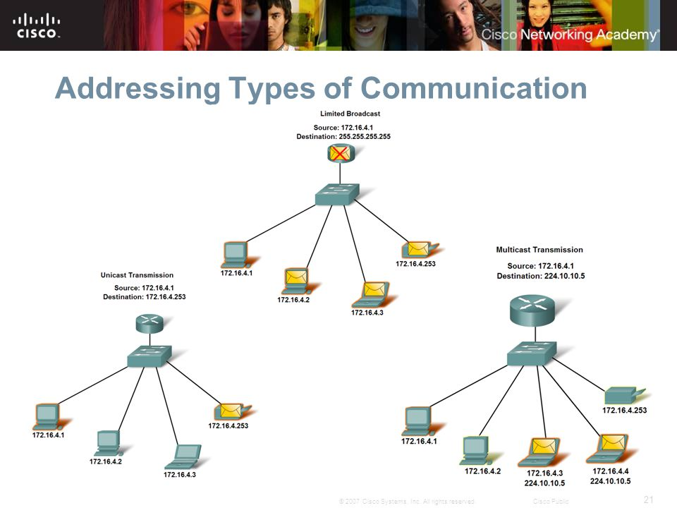 21 © 2007 Cisco Systems, Inc. All rights reserved.Cisco Public Addressing Types of Communication